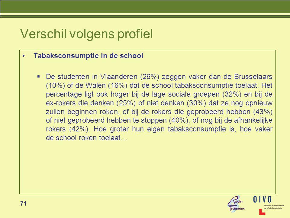 71 Verschil volgens profiel •Tabaksconsumptie in de school  De studenten in Vlaanderen (26%) zeggen vaker dan de Brusselaars (10%) of de Walen (16%) dat de school tabaksconsumptie toelaat.