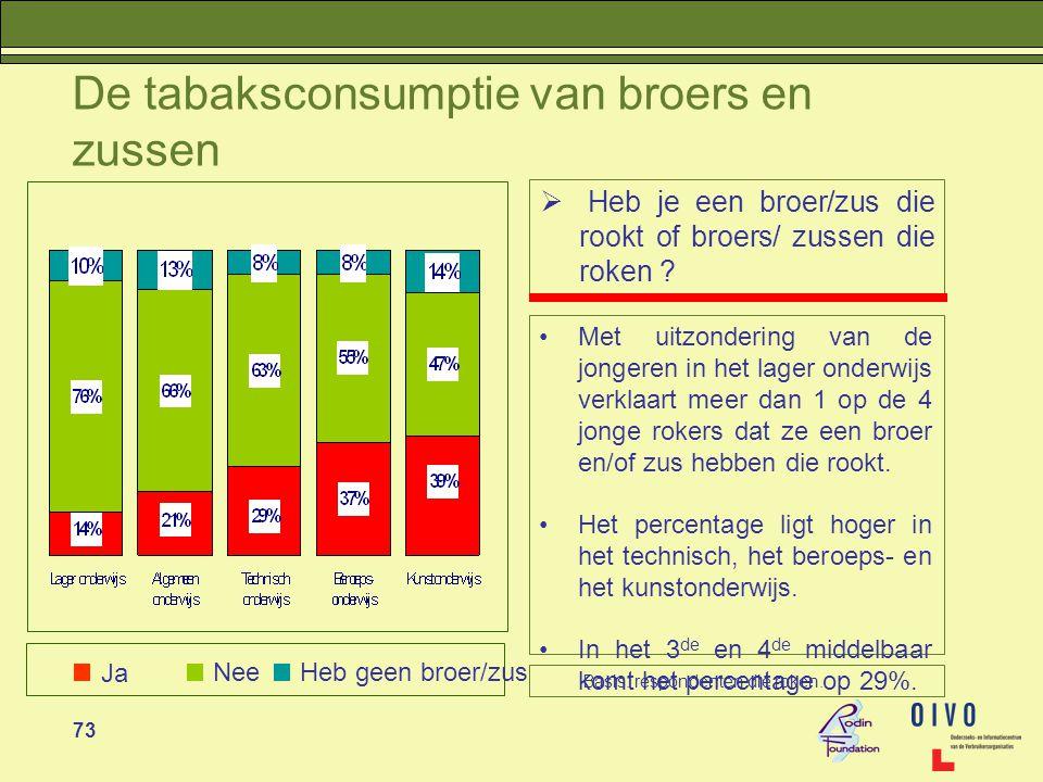 73 De tabaksconsumptie van broers en zussen  Heb je een broer/zus die rookt of broers/ zussen die roken .
