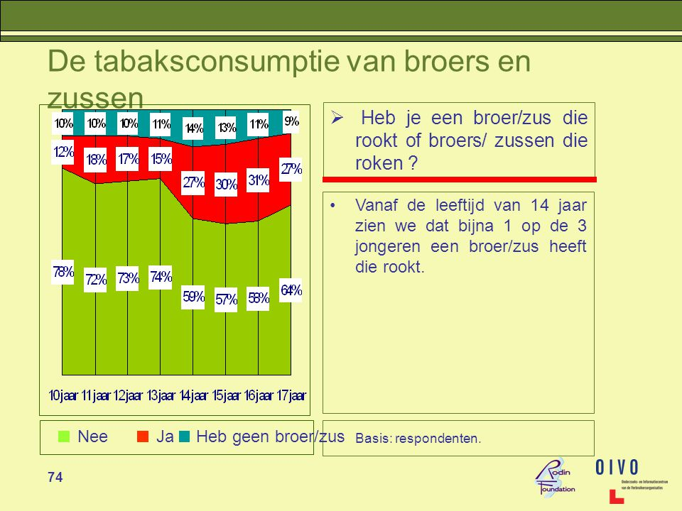 74 De tabaksconsumptie van broers en zussen  Heb je een broer/zus die rookt of broers/ zussen die roken .