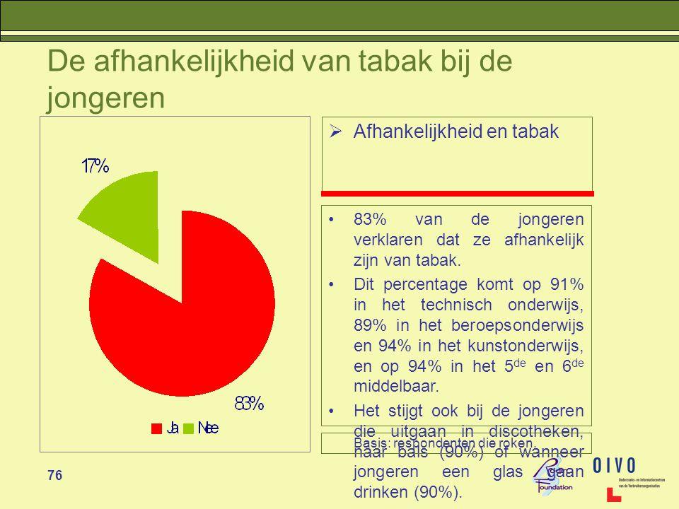 76 De afhankelijkheid van tabak bij de jongeren  Afhankelijkheid en tabak •83% van de jongeren verklaren dat ze afhankelijk zijn van tabak.