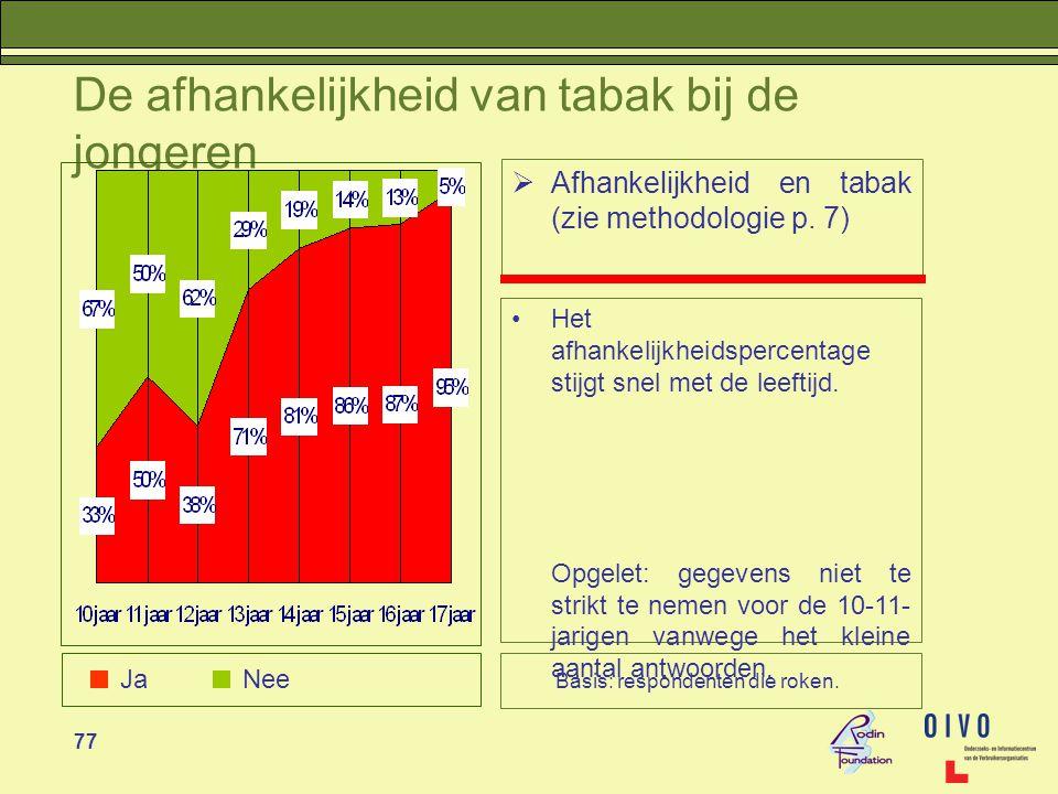 77 De afhankelijkheid van tabak bij de jongeren  Afhankelijkheid en tabak (zie methodologie p.