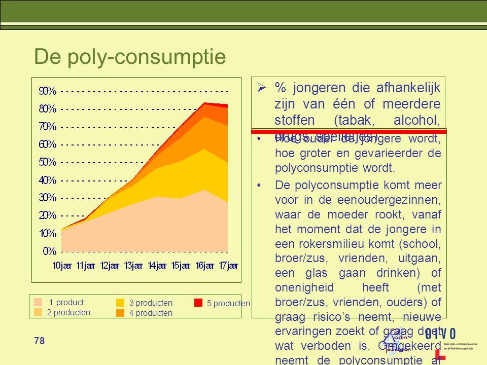 78 De poly-consumptie •Hoe ouder de jongere wordt, hoe groter en gevarieerder de polyconsumptie wordt.