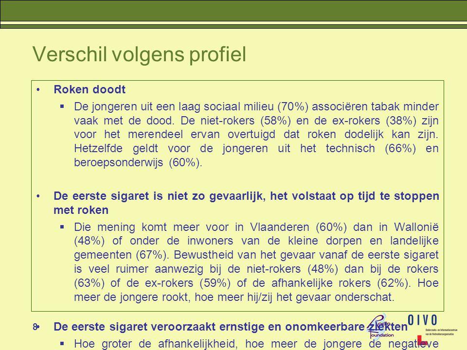 19 Verschil volgens profiel •Tabaksconsumptie  Ook al is er geen betekenisvol verschil tussen de taalgroepen (15% rokers), roken de inwoners van Brussel (20%) en van de kleine Vlaamse dorpen (22%) meer dan het gemiddelde.