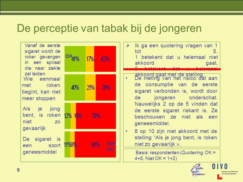 60 Verschil volgens profiel •Tabaksconsumptie van de ouders  De gezinnen van kinderen in het technisch (61%), beroeps- (71%) en kunstonderwijs (62%) roken vaker dan de gezinnen van kinderen in het lager (44%) of het algemeen onderwijs (49%) of waar de kinderen ex-rokers zijn (51%) of ex-rokers die denken dat ze in de toekomst opnieuw zullen roken (61%), huidige rokers die geprobeerd hebben (76%) of niet geprobeerd hebben te stoppen (70%) of wanneer hun kind afhankelijk is van tabak (72%).