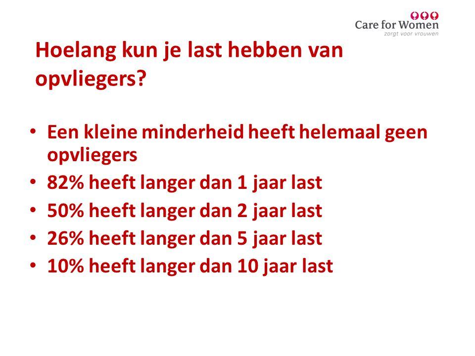 Hoelang kun je last hebben van opvliegers? • Een kleine minderheid heeft helemaal geen opvliegers • 82% heeft langer dan 1 jaar last • 50% heeft lange