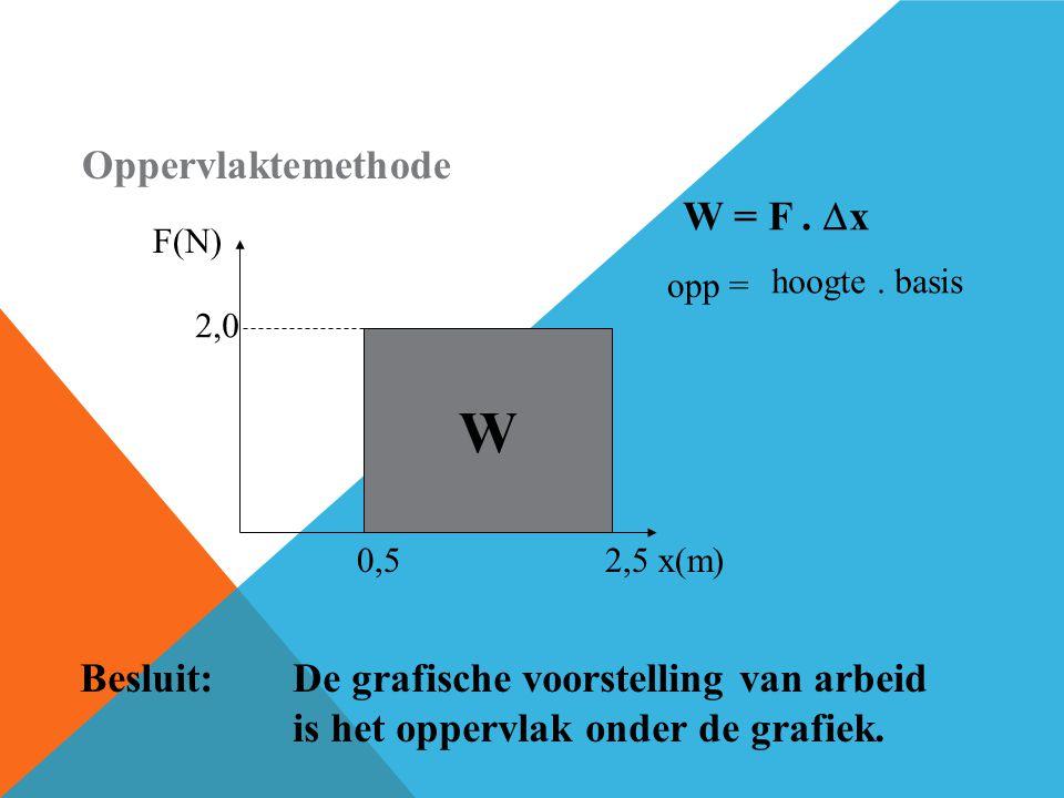 Oppervlaktemethode W F(N) x(m)0,52,5 2,0 W = F.  x hoogte. basis opp = Besluit:De grafische voorstelling van arbeid is het oppervlak onder de grafiek