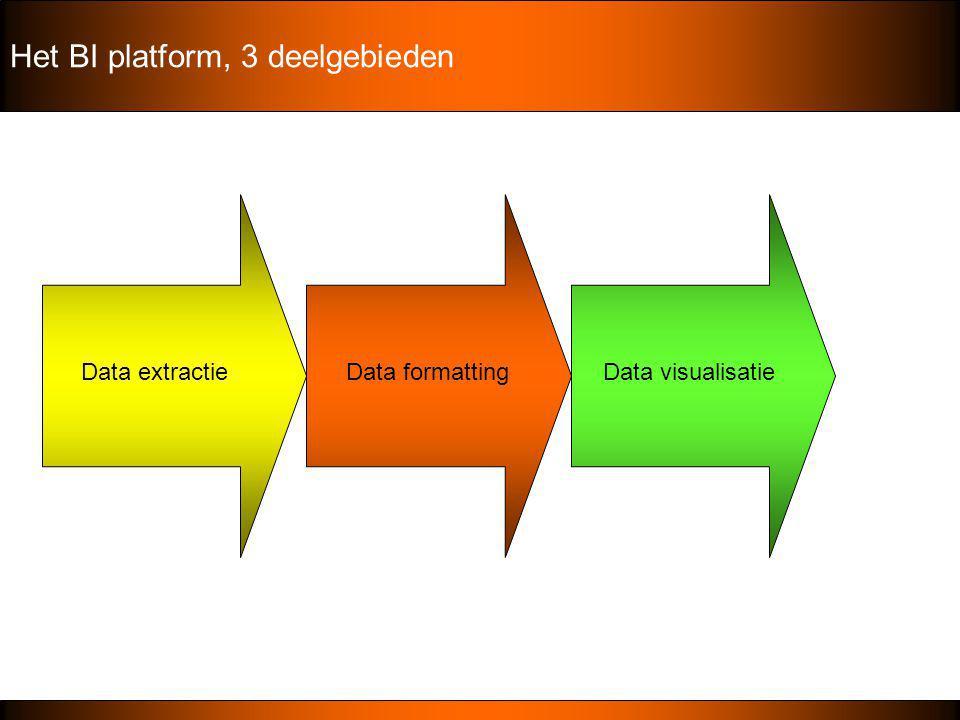 Het BI platform, 3 deelgebieden Data extractieData formattingData visualisatie