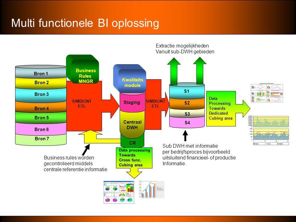 Multi functionele BI oplossing Bron 7 Bron 6 Bron 4 Bron 2 Bron 1 Bron 3 Bron 5 S1 S2 S3 CR Centraal DWH S4 SIMBIONT ETL SIMBIONT ETL Data processing