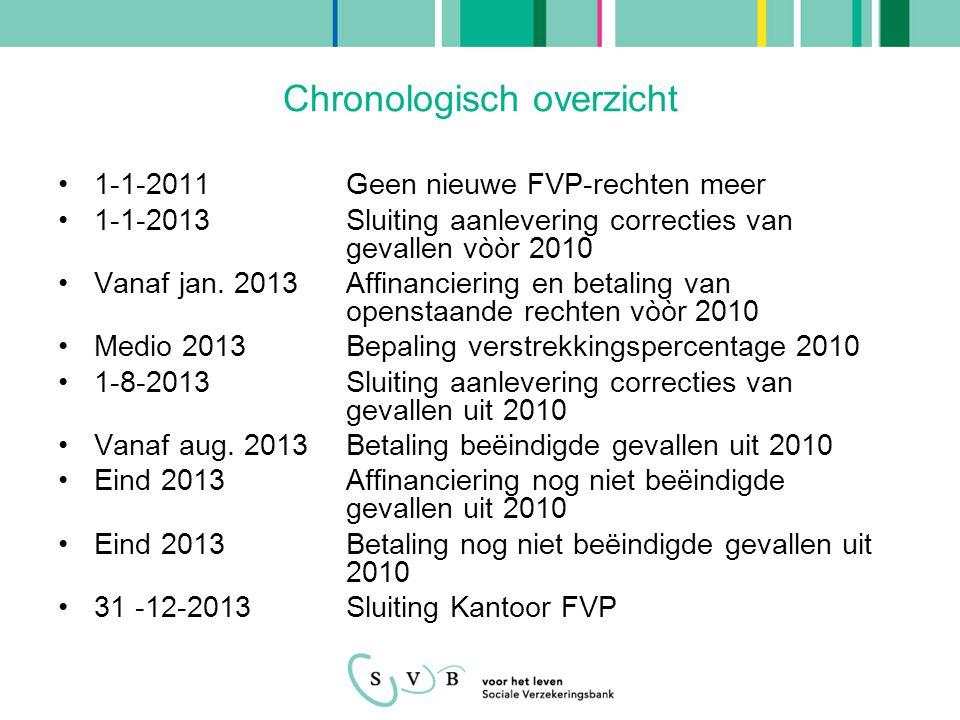 Chronologisch overzicht •1-1-2011Geen nieuwe FVP-rechten meer •1-1-2013Sluiting aanlevering correcties van gevallen vòòr 2010 •Vanaf jan.