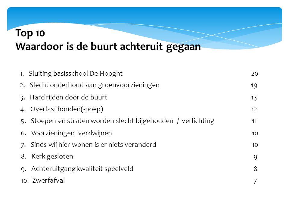 Top 10 Waardoor is de buurt achteruit gegaan 1. Sluiting basisschool De Hooght20 2. Slecht onderhoud aan groenvoorzieningen19 3. Hard rijden door de b