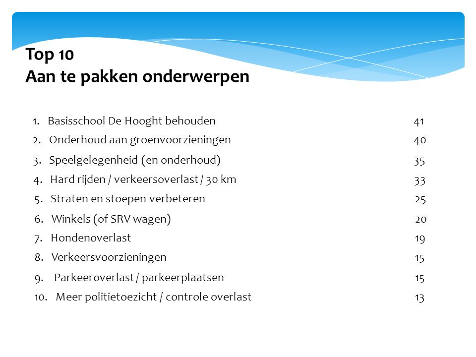Top 10 Aan te pakken onderwerpen 1. Basisschool De Hooght behouden41 2.