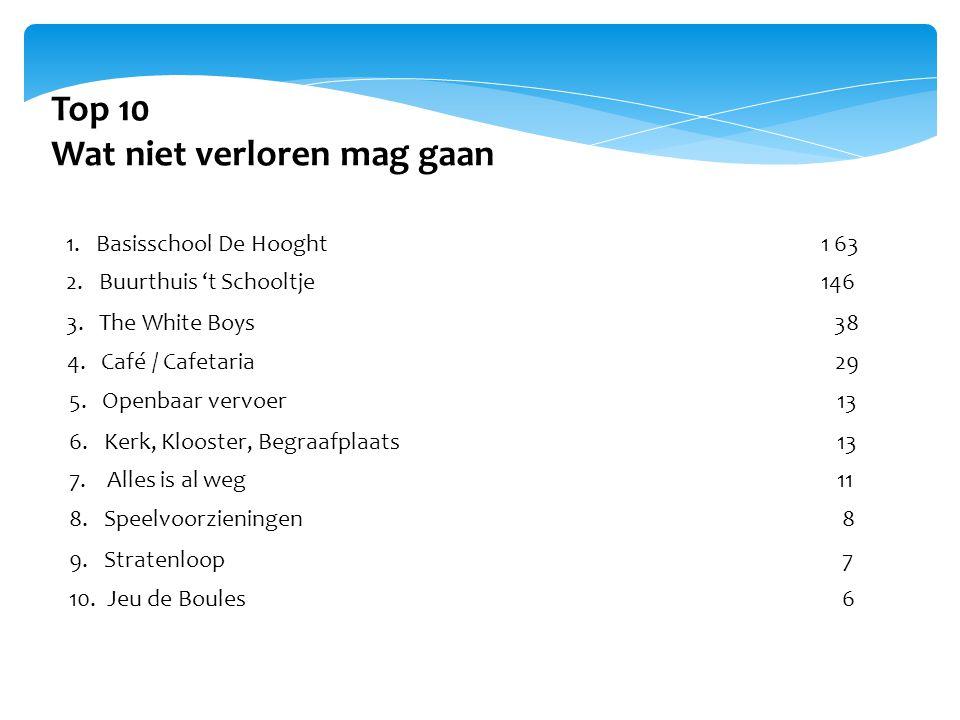 Top 10 Wat niet verloren mag gaan 1. Basisschool De Hooght 163 2.