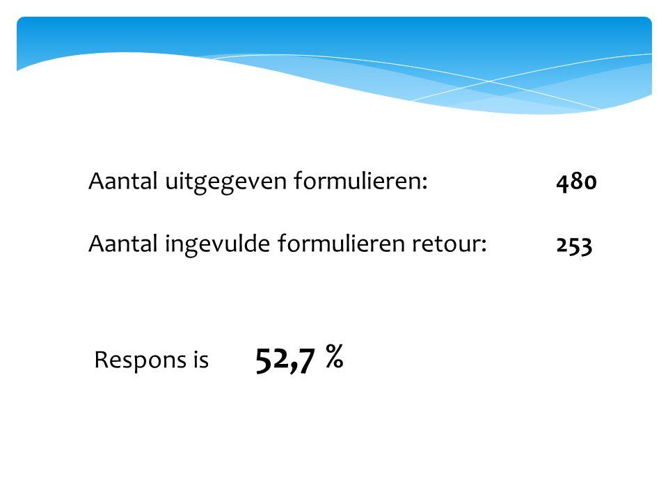 Aantal uitgegeven formulieren:480 Aantal ingevulde formulieren retour:253 Respons is 52,7 %