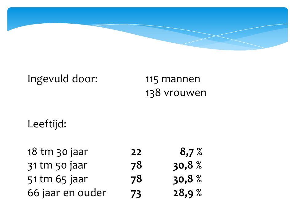 Ingevuld door:115 mannen 138 vrouwen Leeftijd: 18 tm 30 jaar 22 8,7 % 31 tm 50 jaar 78 30,8 % 51 tm 65 jaar 78 30,8 % 66 jaar en ouder 73 28,9 %