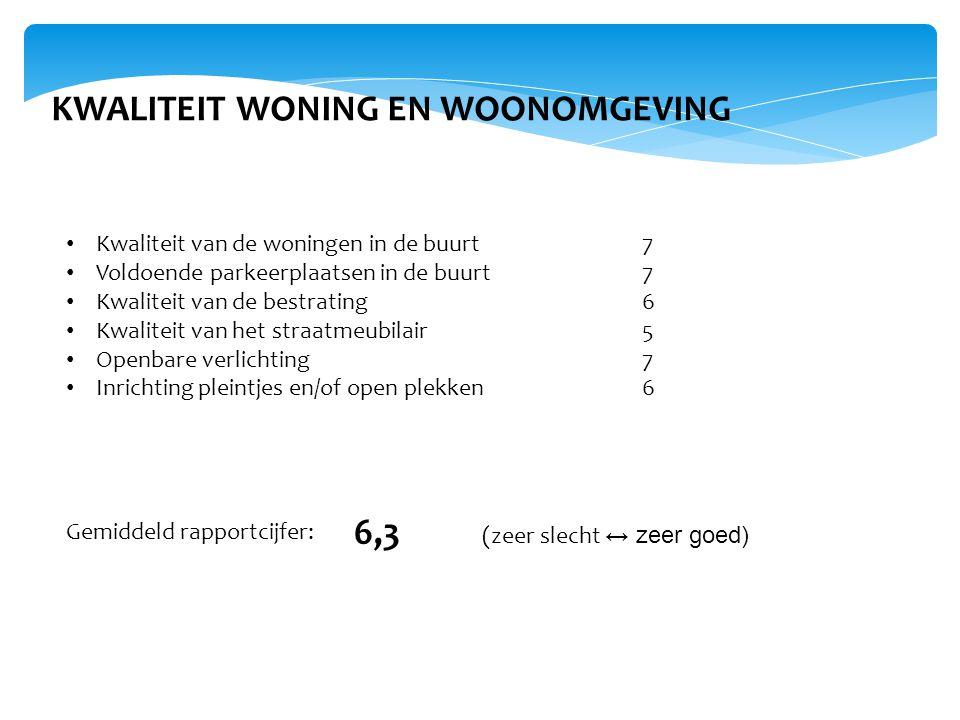 KWALITEIT WONING EN WOONOMGEVING • Kwaliteit van de woningen in de buurt7 • Voldoende parkeerplaatsen in de buurt7 • Kwaliteit van de bestrating6 • Kw