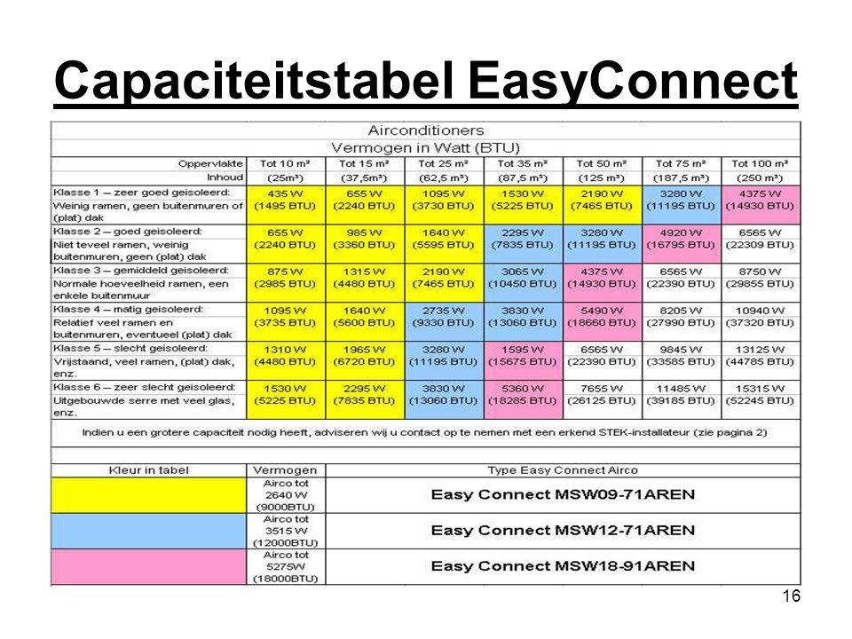 16 Capaciteitstabel EasyConnect Capaciteitstabel HA site