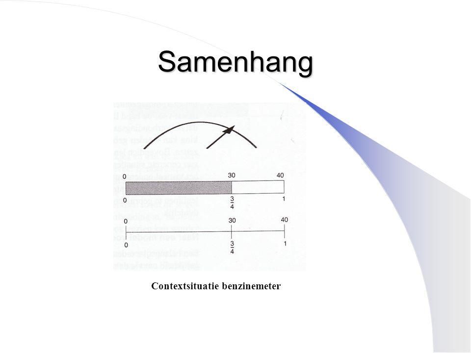Samenhang Contextsituatie benzinemeter