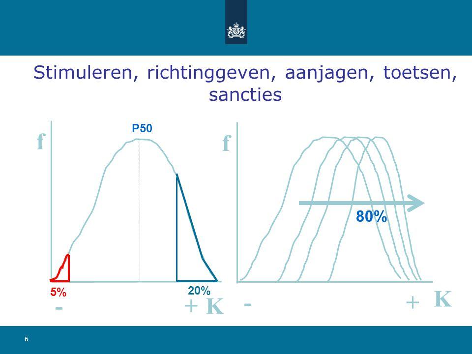 6 f K f K - + -+ 5% 20% P50 80% Stimuleren, richtinggeven, aanjagen, toetsen, sancties