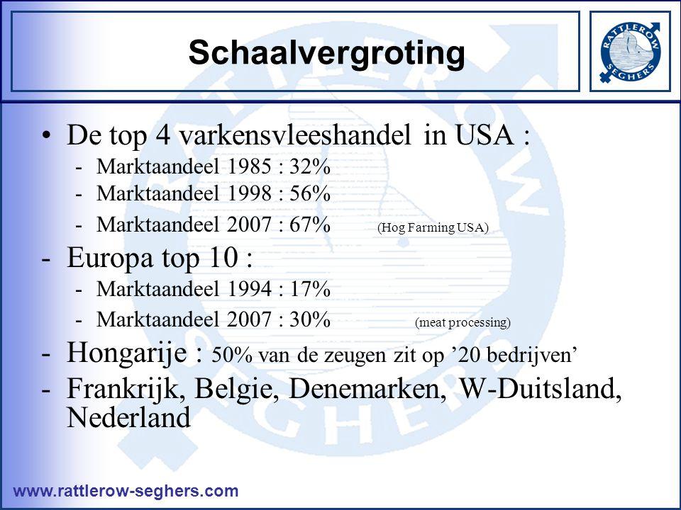 www.rattlerow-seghers.com Schaalvergroting •De top 4 varkensvleeshandel in USA : -Marktaandeel 1985 : 32% -Marktaandeel 1998 : 56% -Marktaandeel 2007 : 67% (Hog Farming USA) -Europa top 10 : -Marktaandeel 1994 : 17% -Marktaandeel 2007 : 30% (meat processing) -Hongarije : 50% van de zeugen zit op '20 bedrijven' -Frankrijk, Belgie, Denemarken, W-Duitsland, Nederland
