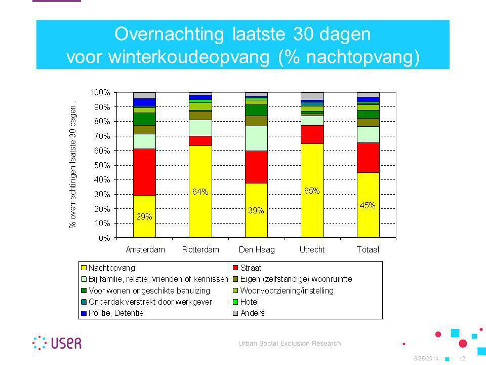 6/25/201412 Overnachting laatste 30 dagen voor winterkoudeopvang (% nachtopvang)