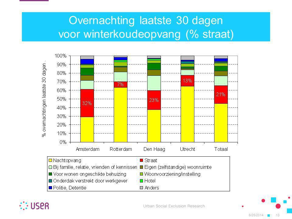 6/25/201413 Overnachting laatste 30 dagen voor winterkoudeopvang (% straat)