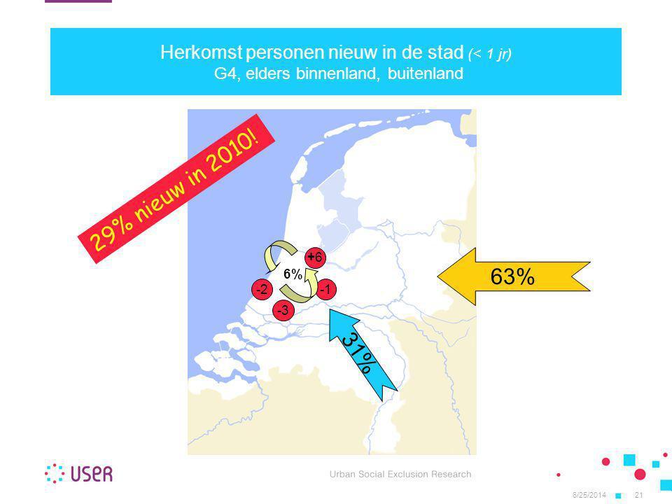 6/25/201421 Herkomst personen nieuw in de stad (< 1 jr) G4, elders binnenland, buitenland 63% 31% -3 +6+6 -2 6% 29% nieuw in 2010!