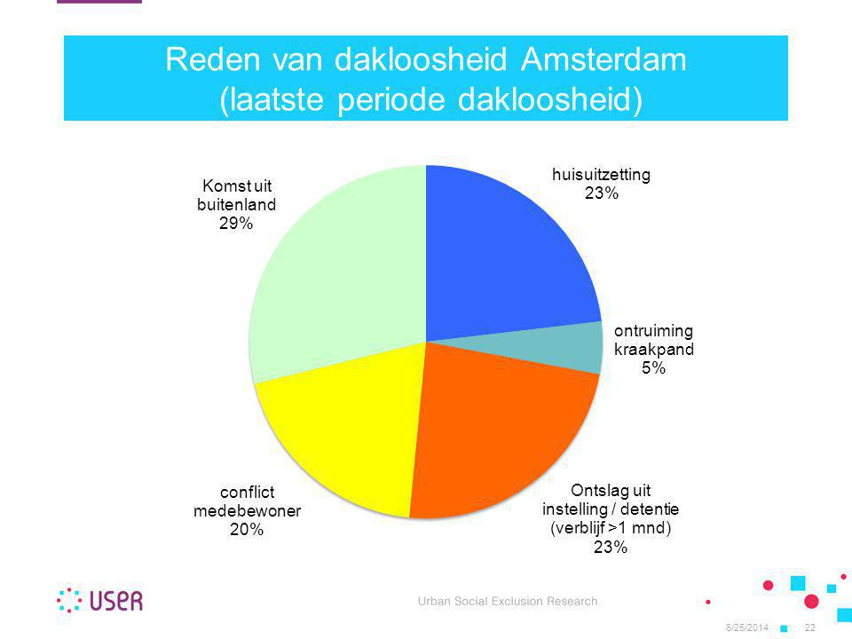 6/25/201422 Reden van dakloosheid Amsterdam (laatste periode dakloosheid)