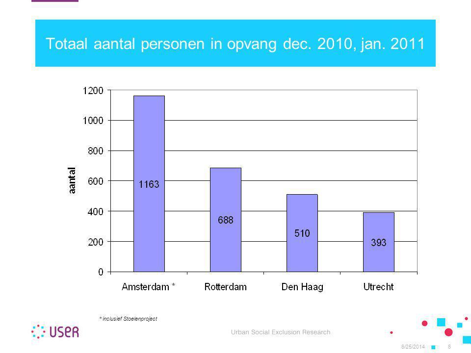6/25/20146 Totaal aantal personen in opvang dec. 2010, jan. 2011 * inclusief Stoelenproject