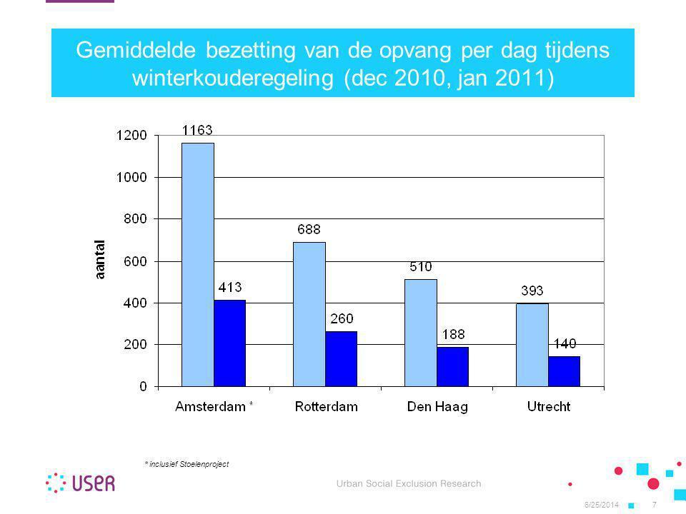6/25/20147 Gemiddelde bezetting van de opvang per dag tijdens winterkouderegeling (dec 2010, jan 2011) * inclusief Stoelenproject
