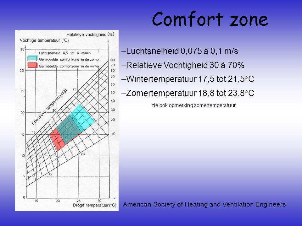 Comfort zone zie ook opmerking zomertemperatuur –Luchtsnelheid 0,075 à 0,1 m/s –Relatieve Vochtigheid 30 à 70% –Wintertemperatuur 17,5 tot 21,5°C –Zomertemperatuur 18,8 tot 23,8°C American Society of Heating and Ventilation Engineers