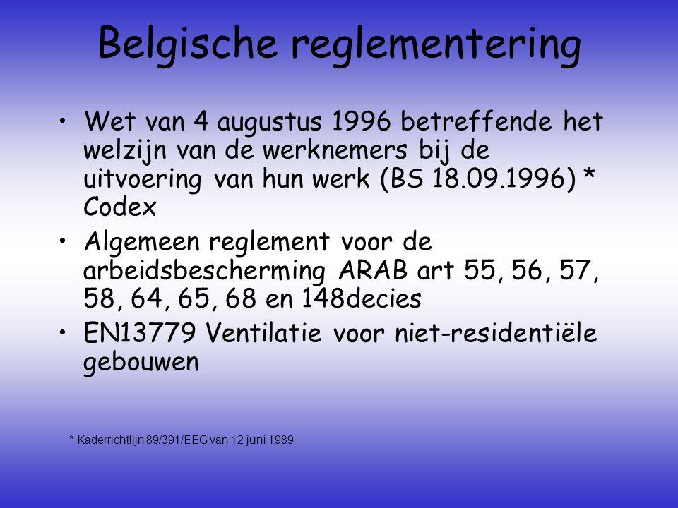 Belgische reglementering •Wet van 4 augustus 1996 betreffende het welzijn van de werknemers bij de uitvoering van hun werk (BS 18.09.1996) * Codex •Algemeen reglement voor de arbeidsbescherming ARAB art 55, 56, 57, 58, 64, 65, 68 en 148decies •EN13779 Ventilatie voor niet-residentiële gebouwen * Kaderrichtlijn 89/391/EEG van 12 juni 1989