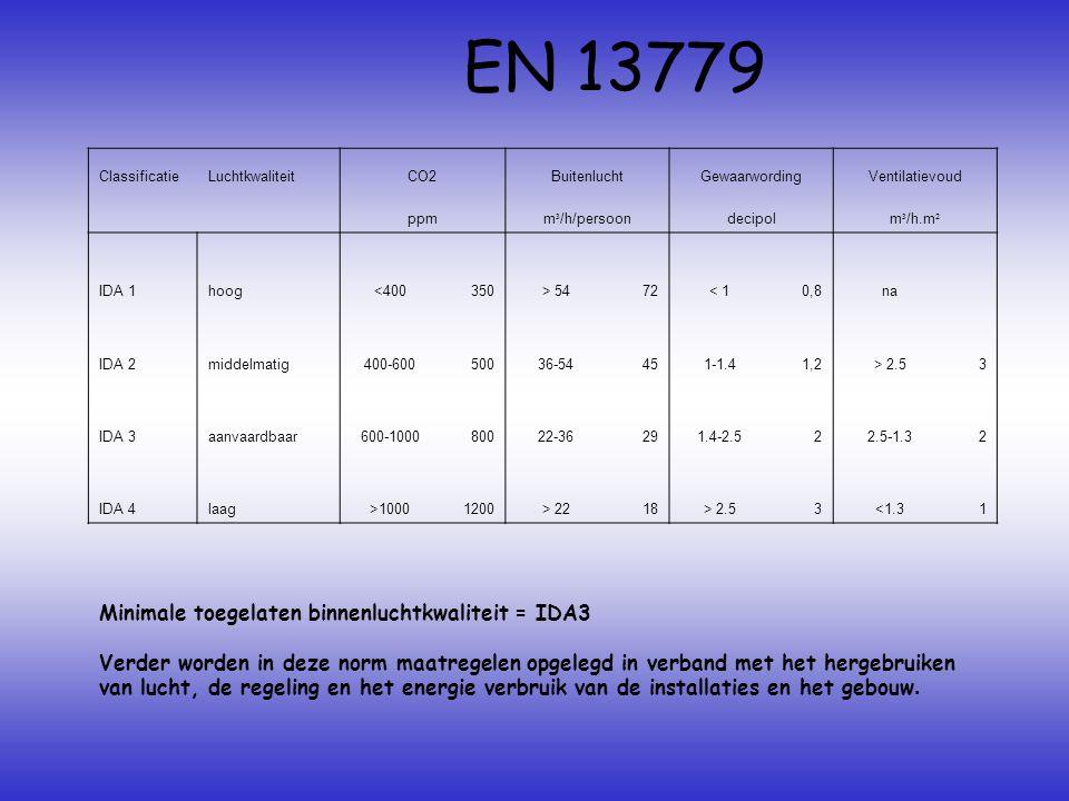 Minimale toegelaten binnenluchtkwaliteit = IDA3 Verder worden in deze norm maatregelen opgelegd in verband met het hergebruiken van lucht, de regeling