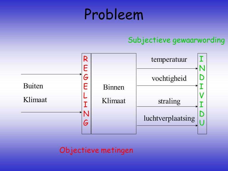 Probleem REGELINGREGELING Binnen Klimaat INDIVIDUINDIVIDU luchtverplaatsing straling vochtigheid temperatuur Buiten Klimaat Objectieve metingen Subjec