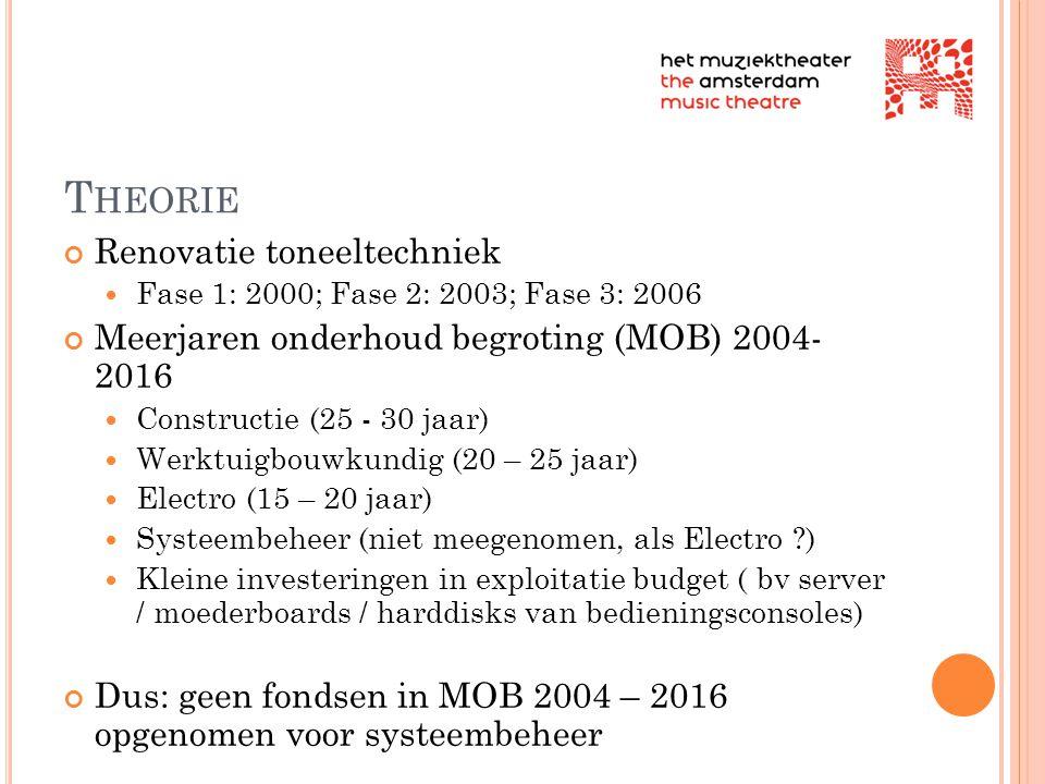 T HEORIE Renovatie toneeltechniek  Fase 1: 2000; Fase 2: 2003; Fase 3: 2006 Meerjaren onderhoud begroting (MOB) 2004- 2016  Constructie (25 - 30 jaa