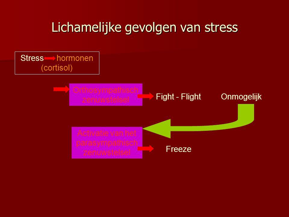 Lichamelijke gevolgen van stress Stress hormonen (cortisol) Orthosympathisch zenuwstelsel Fight - FlightOnmogelijk Activatie van het parasympathisch z