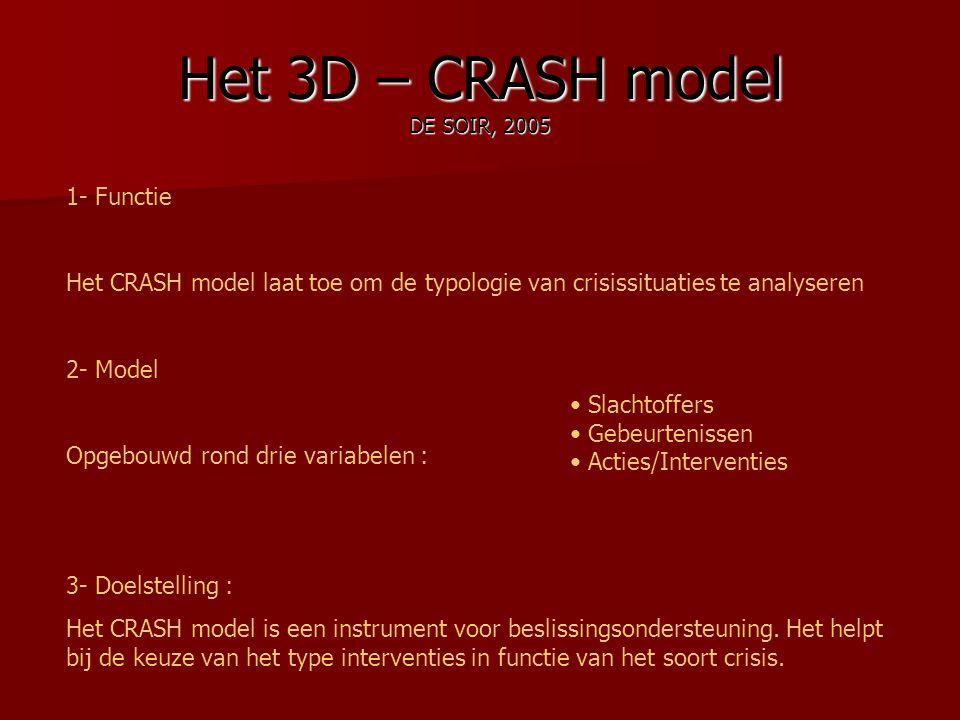 Het 3D – CRASH model DE SOIR, 2005 1- Functie Het CRASH model laat toe om de typologie van crisissituaties te analyseren 2- Model Opgebouwd rond drie