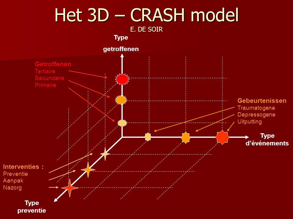 Het 3D – CRASH model E. DE SOIR Getroffenen Tertiaire Secundaire Primaire Gebeurtenissen Traumatogene Depressogene Uitputting Interventies : Preventie