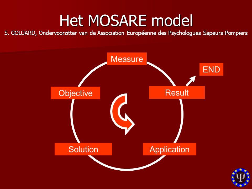 Measure Objective SolutionApplication Result END Het MOSARE model S. GOUJARD, Ondervoorzitter van de Association Européenne des Psychologues Sapeurs-P
