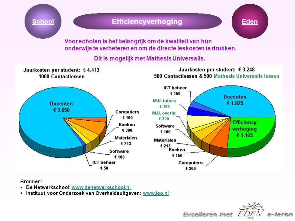 Efficiencyverhoging Bronnen:  De Netwerkschool: www.denetwerkschool.nl De Netwerkschool: www.denetwerkschool.nl  Instituut voor Onderzoek van Overhe