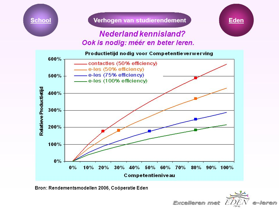 Verhogen van studierendement Bron: Rendementsmodellen 2006, Coöperatie Eden Nederland kennisland? Ook is nodig: méér en beter leren. EdenSchool