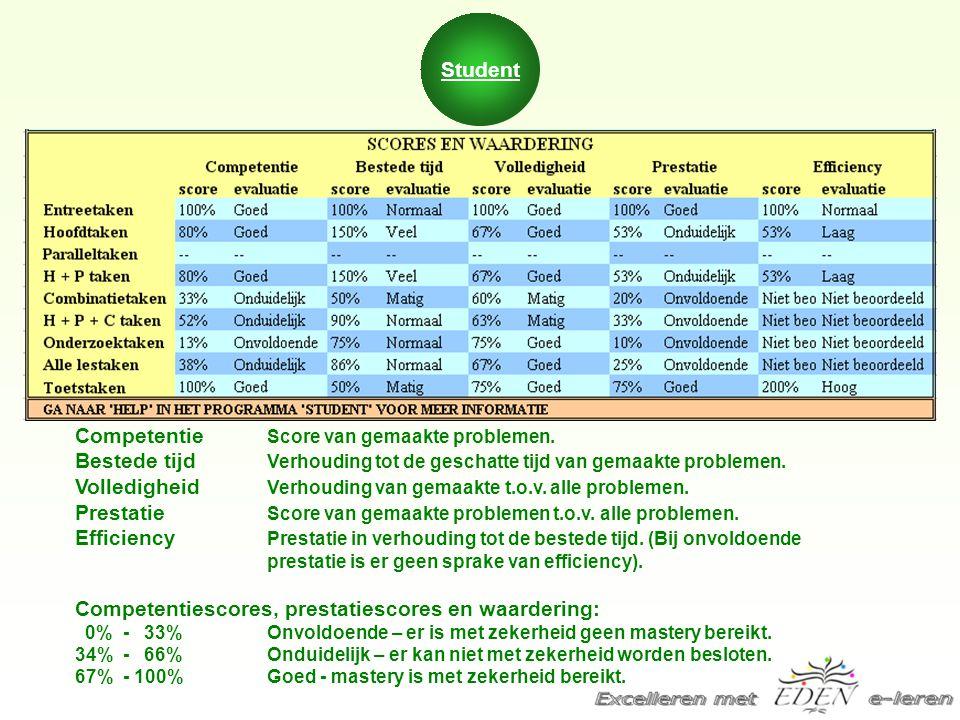 Competentie Score van gemaakte problemen. Bestede tijd Verhouding tot de geschatte tijd van gemaakte problemen. Volledigheid Verhouding van gemaakte t