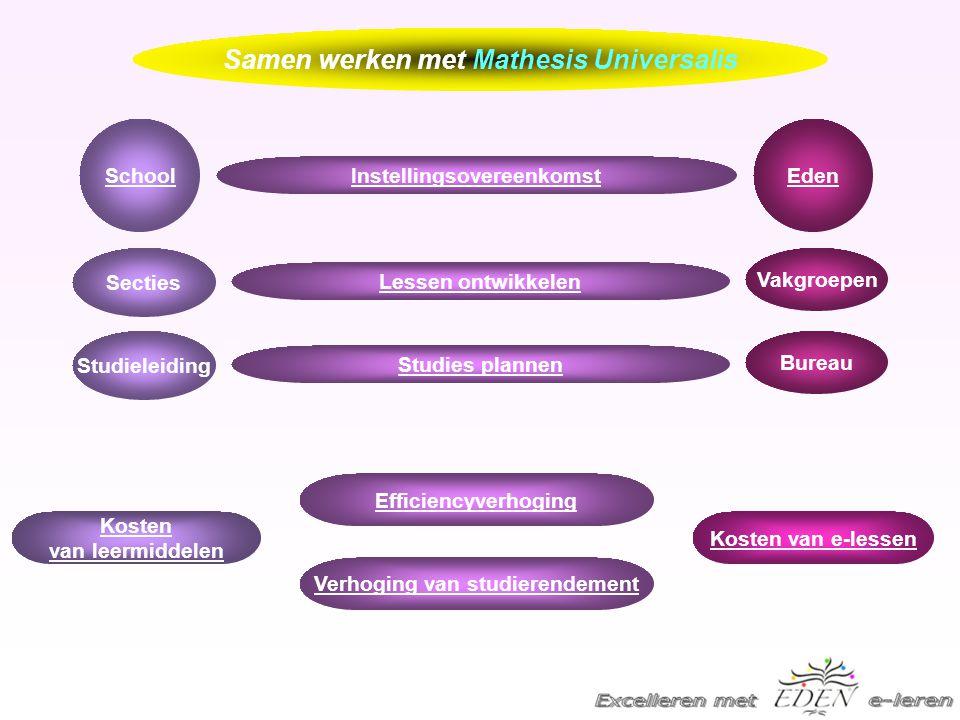 EdenSchool Vakgroepen Secties Lessen ontwikkelen Instellingsovereenkomst Kosten van leermiddelen Bureau Studieleiding Studies plannen Kosten van e-lessen Efficiencyverhoging Verhoging van studierendement Samen werken met Mathesis Universalis