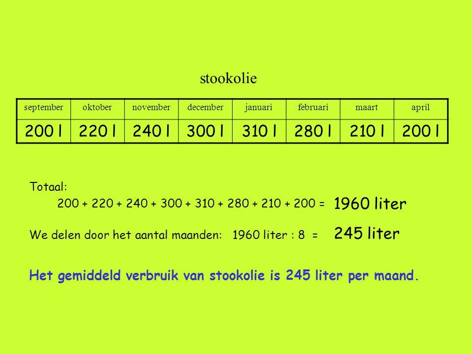Totaal: 200 + 220 + 240 + 300 + 310 + 280 + 210 + 200 = 1960 liter We delen door het aantal maanden: 1960 liter : 8 = 245 liter Het gemiddeld verbruik