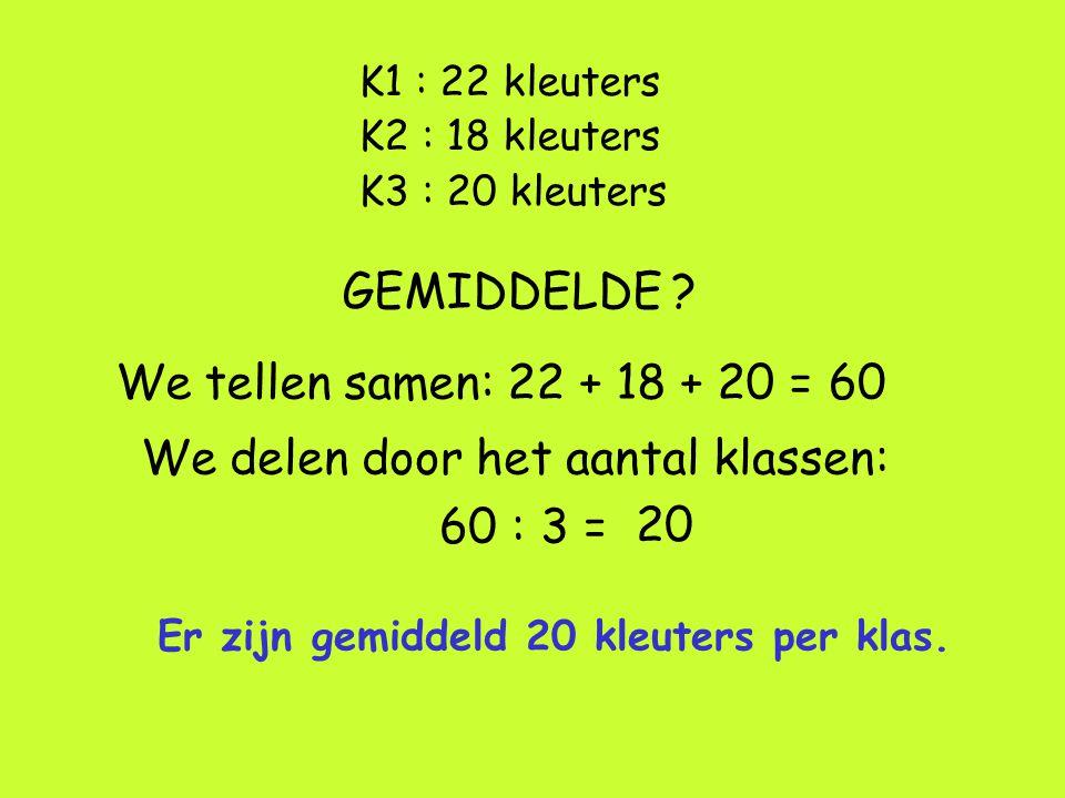 K1 : 22 kleuters K2 : 18 kleuters K3 : 20 kleuters GEMIDDELDE ? We tellen samen: 22 + 18 + 20 =60 We delen door het aantal klassen: 60 : 3 = 20 Er zij