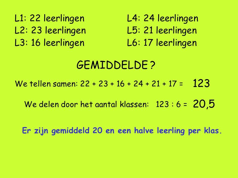 L1: 22 leerlingen L2: 23 leerlingen L3: 16 leerlingen GEMIDDELDE ? We tellen samen: 22 + 23 + 16 + 24 + 21 + 17 = 123 We delen door het aantal klassen