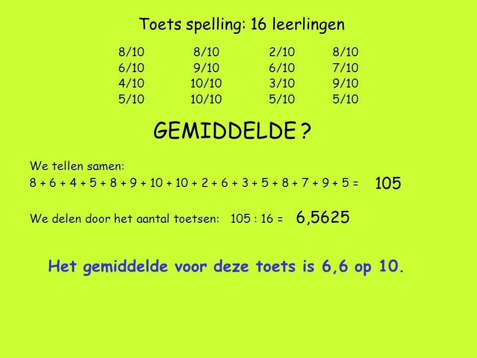 Toets spelling: 16 leerlingen GEMIDDELDE ? We tellen samen: 8 + 6 + 4 + 5 + 8 + 9 + 10 + 10 + 2 + 6 + 3 + 5 + 8 + 7 + 9 + 5 = 105 We delen door het aa
