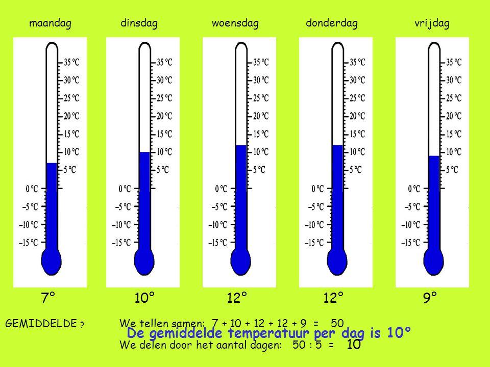 maandag 7°10°12° 9° dinsdagwoensdagdonderdagvrijdag GEMIDDELDE ? We tellen samen: 7 + 10 + 12 + 12 + 9 = We delen door het aantal dagen: 50 : 5 = De g