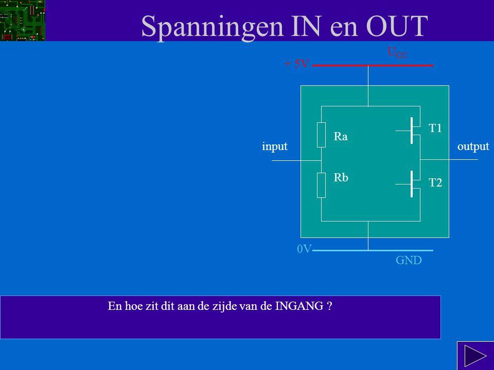 Spanningen IN en OUT SAMENGEVAT: Voor TTL-IC's bedragen de uitgangsspanningen: U OL,MAX = 0,4 V U OH,MIN = 2,4 V input Ra Rb T1 T2 output GND 0V U CC + 5V