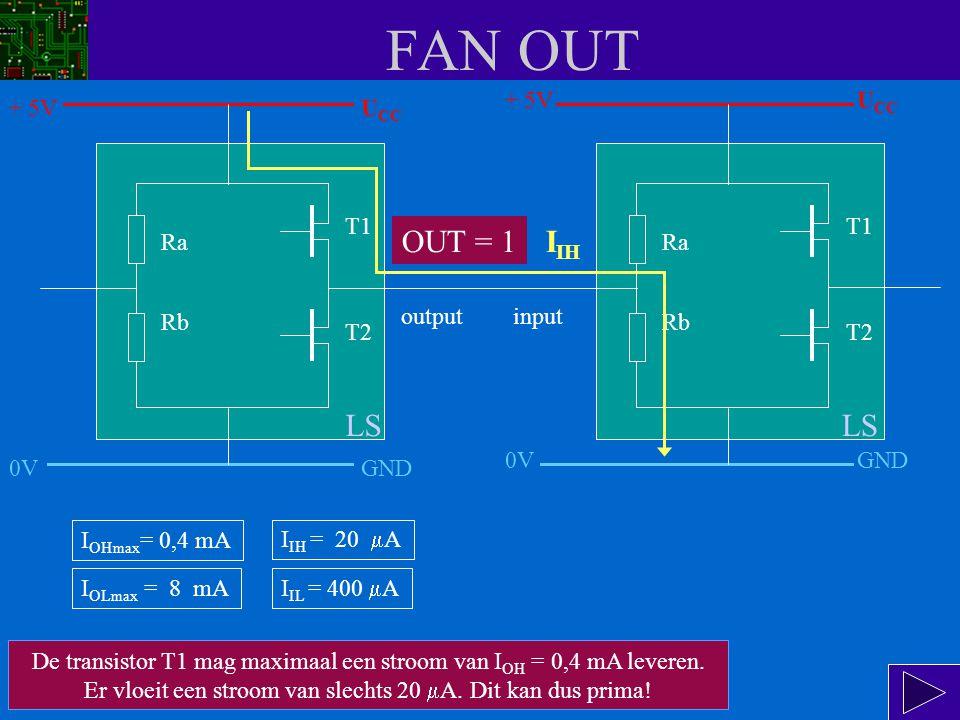 FAN OUT Levert de uitgang een 1, dan gaat er een stroom lopen volgens de gele pijl, door T1 en door Rb.