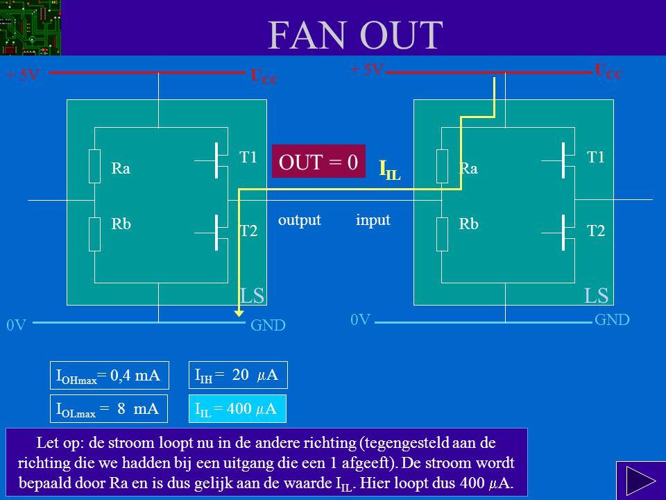 FAN OUT De uitgang wordt nu logisch 0.Transistor T2 geleidt en T1 spert.